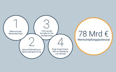 Internet of Things: 78 Mrd. Euro zusätzliches Wertschöpfungspotenzial